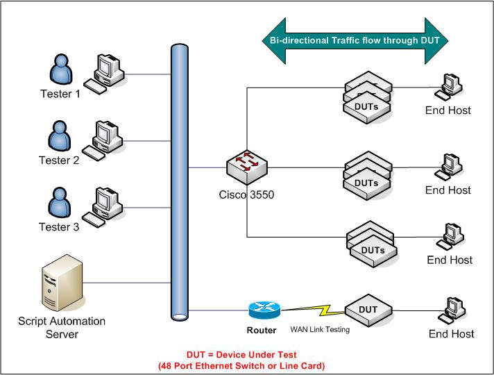 Automation Test Bed for Cisco IOS